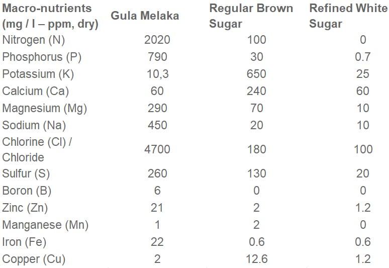 Gula Melaka nutrition facts